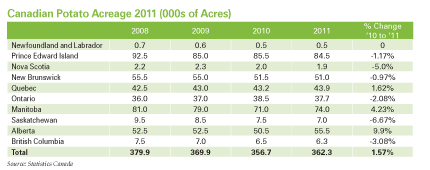 sum2011-1-acreage-estimates