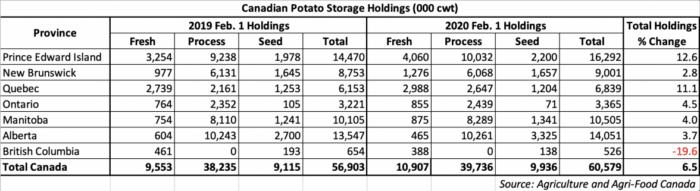 Feb. 1, 2020 Canadian Potato Storage Holdings table
