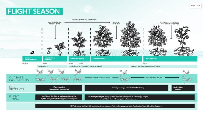 Hummingbird Technologies' flight schedule