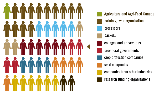 CPC funding partners
