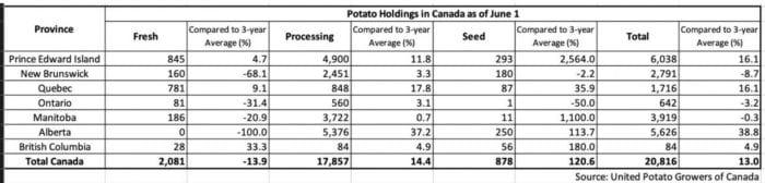 June 1 2020 Canada potato holdings