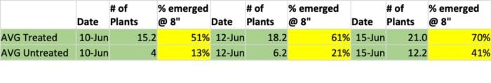 Gibberellic acid seed treatment trials table
